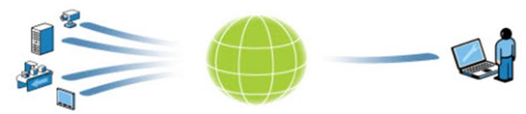 M2M Connectivity-Secomea Secure Remote Access
